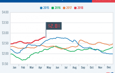 Rising Gas Prices In America